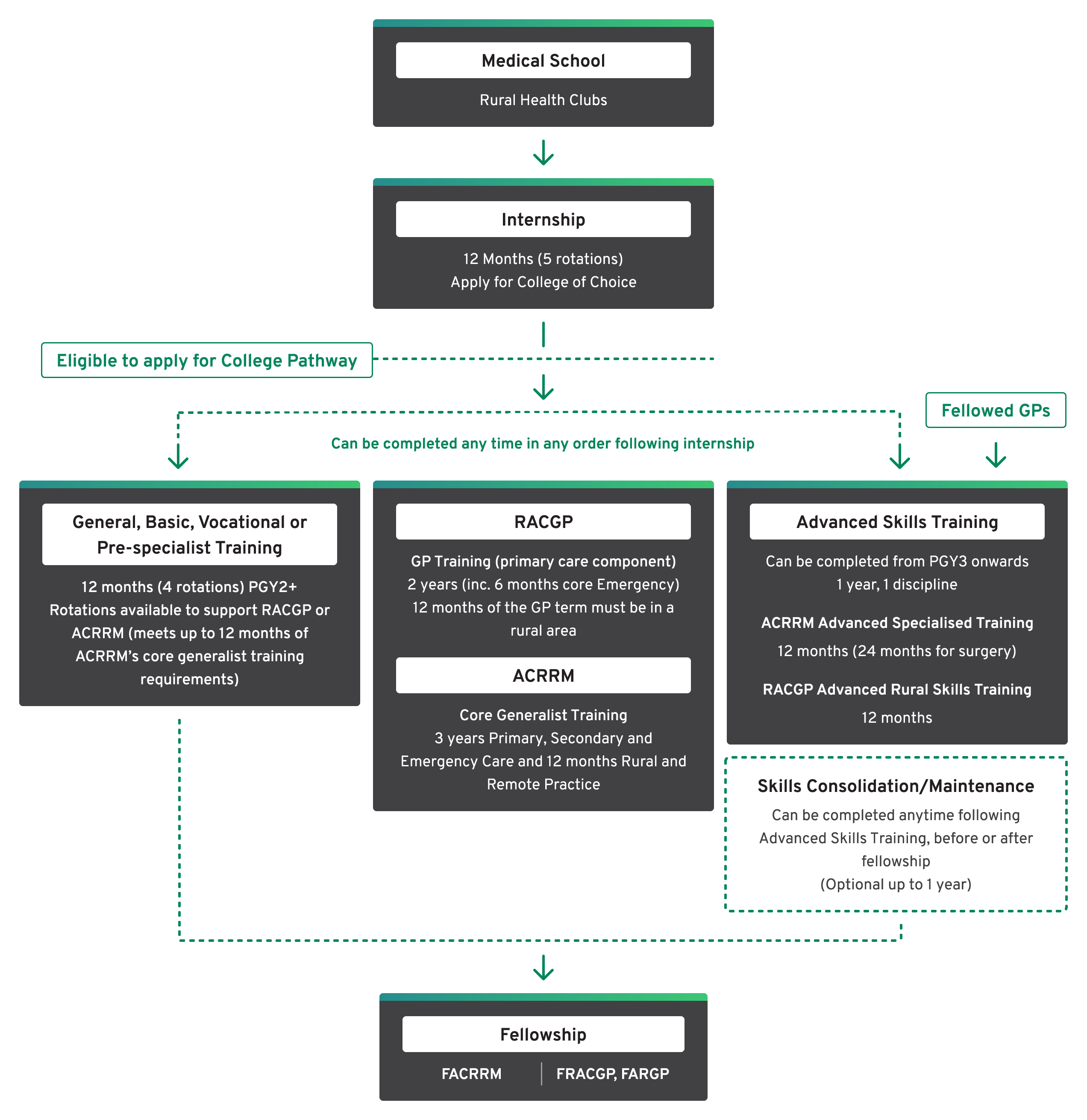 Infographic shows the pathway(s) from medical school through to fellowship. After medical school, an internship is undertaken with trainees then able to apply for a either ACRRM or RACGP college pathway. After internship, three stages of training need to be completed. These can be done in any order; a) general, basic, vocational or pre-specialist training, b) GP training for RACGP or Core Generalist training for ACRRM and c) Advanced Skills training. Fellowed GPs looking to develop an advanced skill are also able to join at this point. An optional skills consolidation and maintenance period can also be done following advanced skills training. Once all required components have been completed Fellowship is then attained.